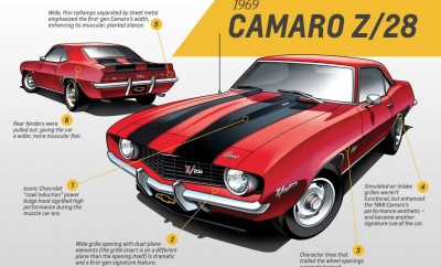 first-generation camaro 1967 to 1969
