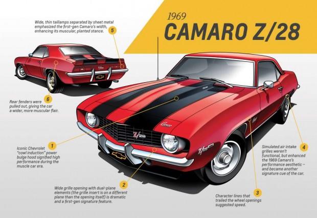 first-generation camaro 1967 to 1969