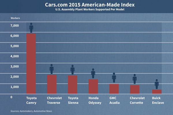 Completely-American-Made-Cars-An-Endangered-Species