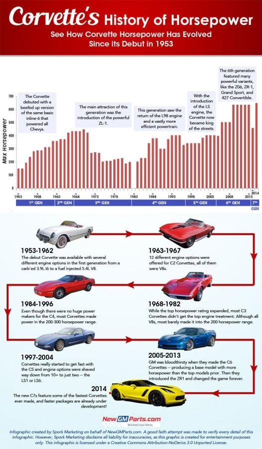 corvette-horsepowerhistory