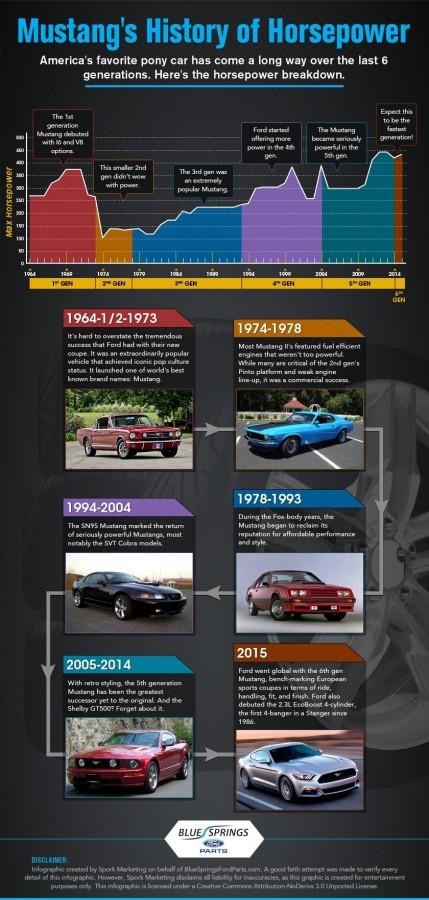 mustang-horsepower-history
