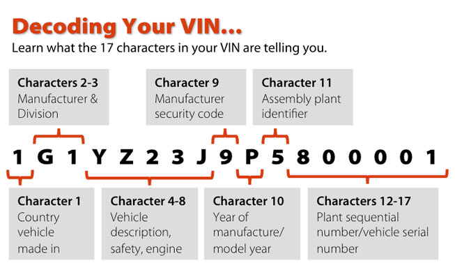 Vin Decoders Review - Muscle Car