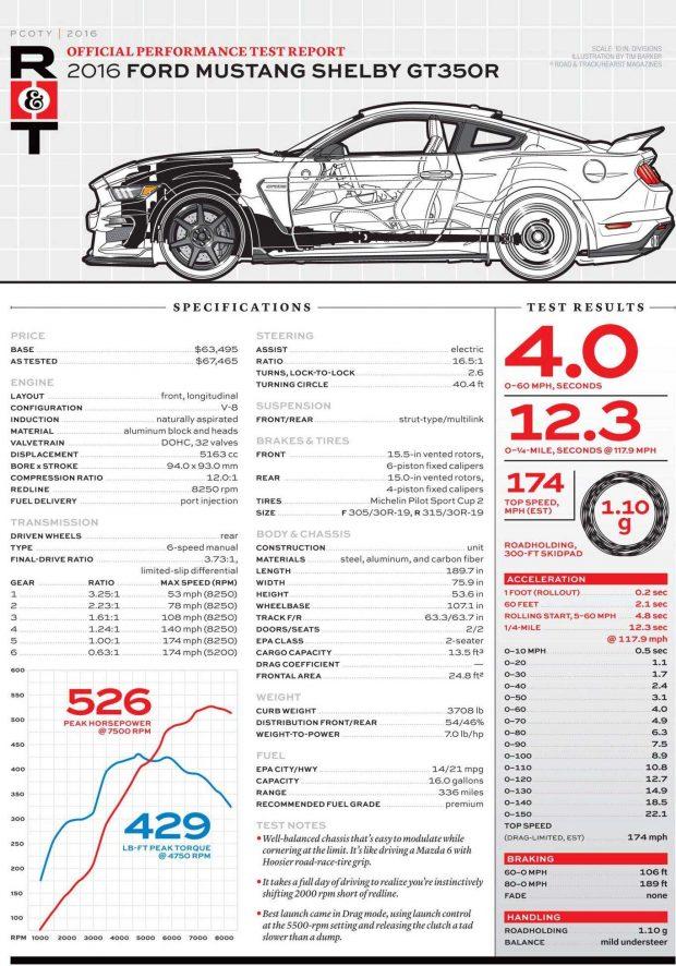 GT350R-