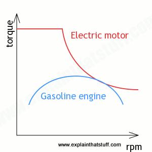 evgasoline