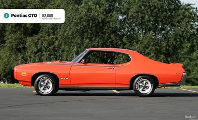 most searched muscle cars
